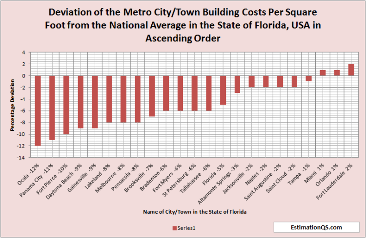 Deviation of City Building Costs from National Average Florida - Costs in Ascending Order