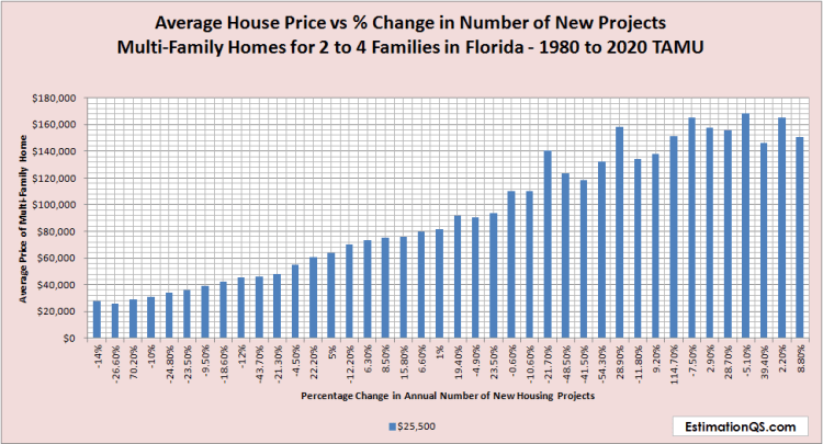 Florida Average House Price vs % Change in Number of New Projects Multi-Family Homes 2 to 4 Families