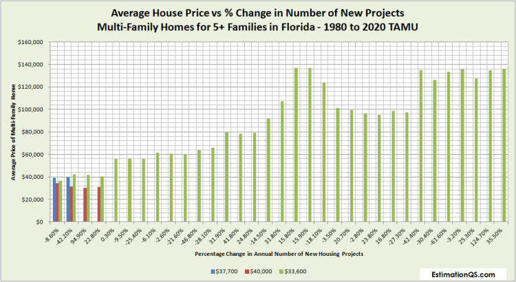 Florida Average House Price vs % Change in Number of New Projects Multi-Family Homes for 5 Families