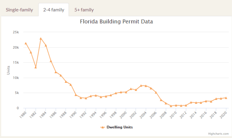 Florida Building Permit Data Multi-Family Homes for 2 to 4 Families