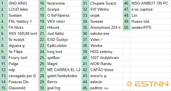 A spreadsheet showing the top 50 players from Brazil