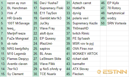 A spreadsheet showing the top 50 players from the EU qualifiers