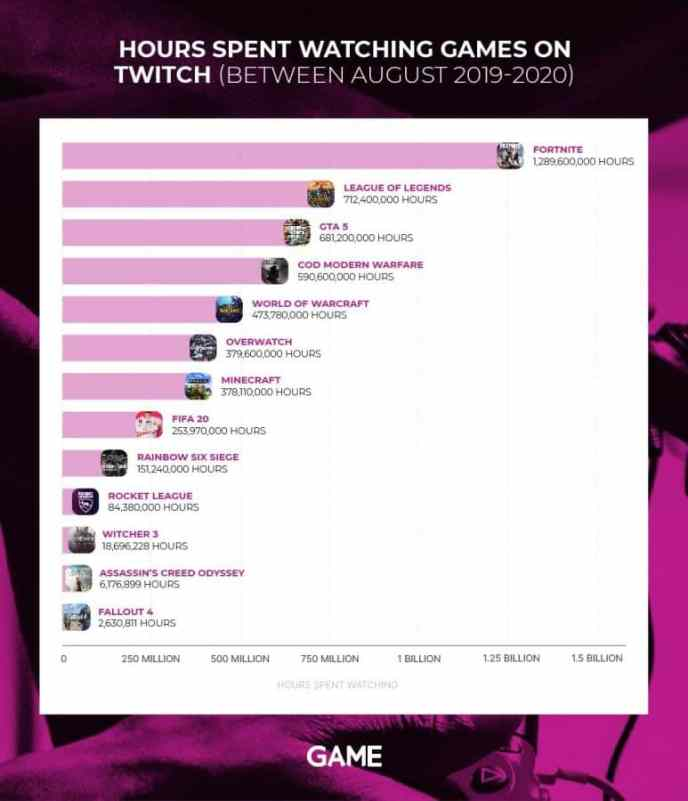 "A purple graph with the title ""Hours spent watching games on Twitch (between august 2019-2020"" is shown with games such as Fortnite, League of Legends and GTA 5"