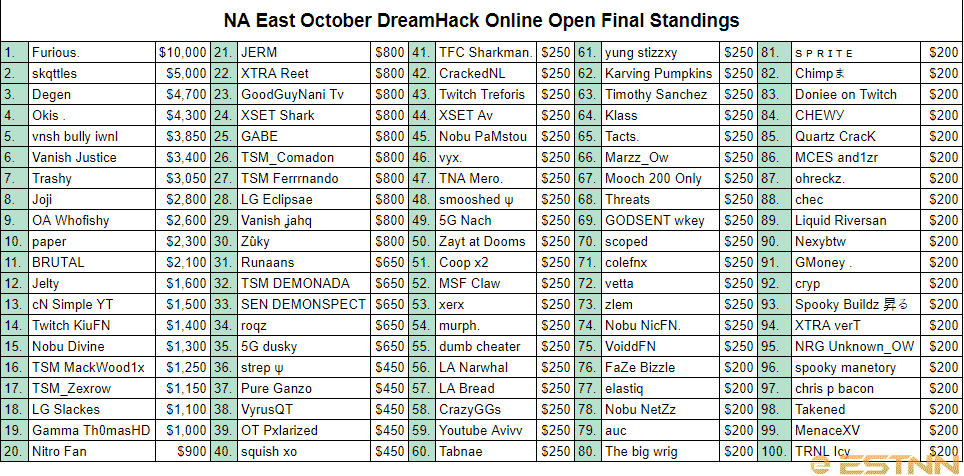 The top 100 players on the leaderboard at the end of the NA East DreamHack Online Open