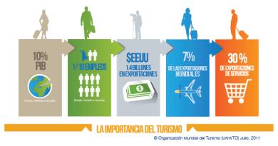 Turismo Mundial muestra crecimiento del 7%, según OMT