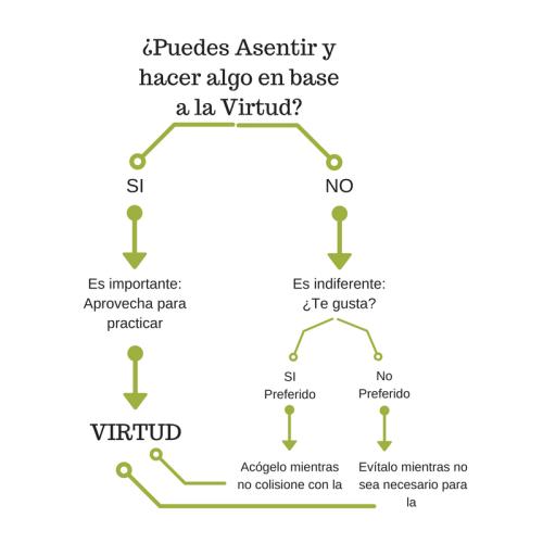 algoritmo estoico virtud