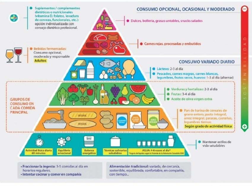 Actualización Pirámide Alimenticia para una vida sana 0