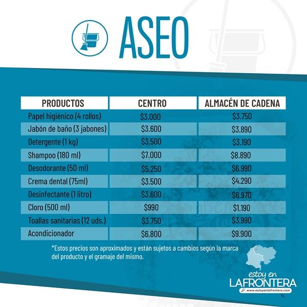 El valor de los productos de aseo personal en Cúcuta
