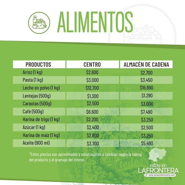 Costo de los alimentos en Cúcuta