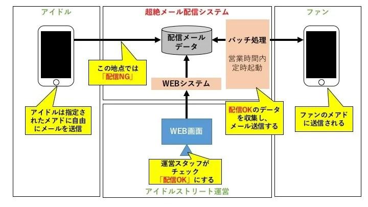 超絶メールのシステム概要図