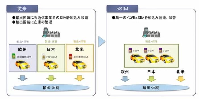 通常SIMとeSIMの比較
