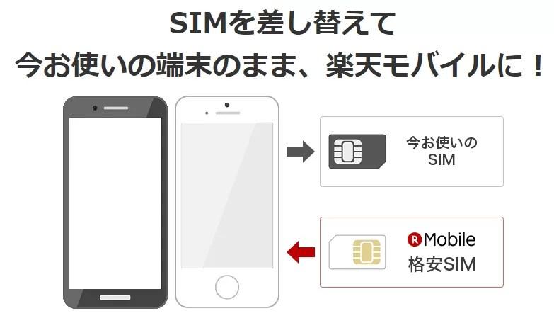 今使っている端末に楽天モバイルのデータSIMをさすだけ