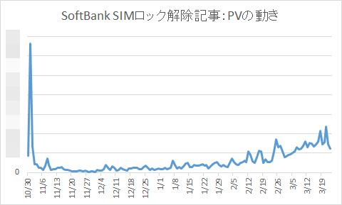 SoftBank SIMロック解除記事:PVの動き