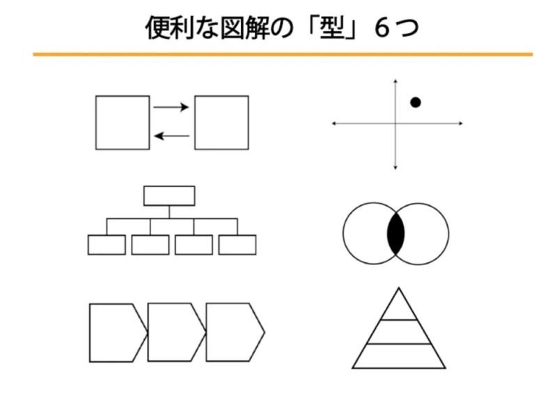 図解の6つの型
