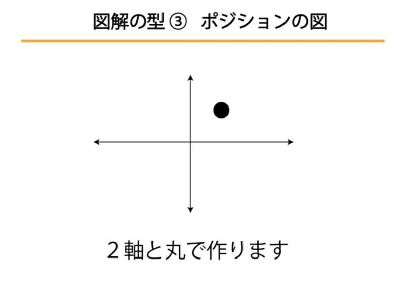 ポジションの図