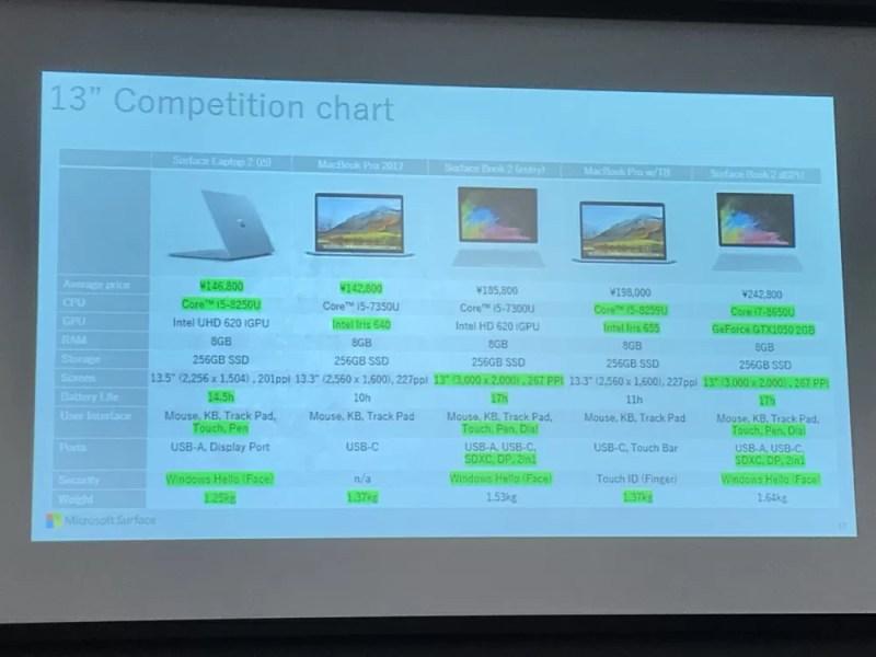 Surface Bookシリーズのスペック比較