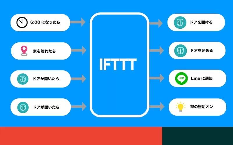IFTTTを活用するとセサミはさらに便利
