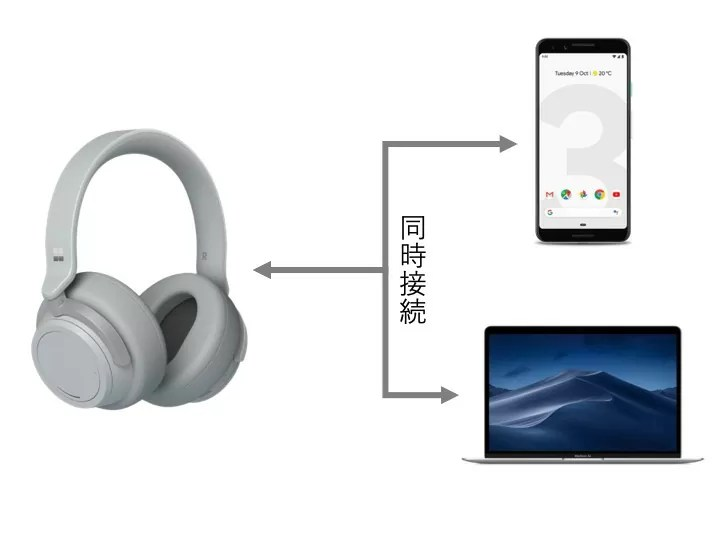 Surface Headphonesは同時接続可能