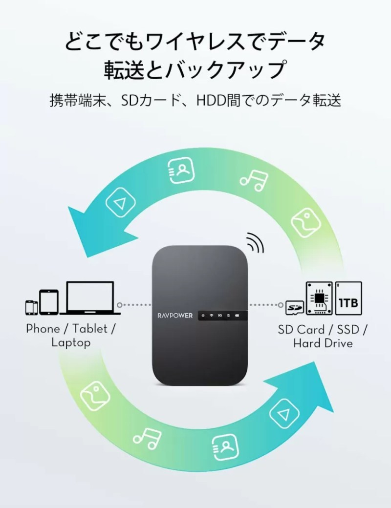 「RAVPower FileHub RP-WD009」の概要