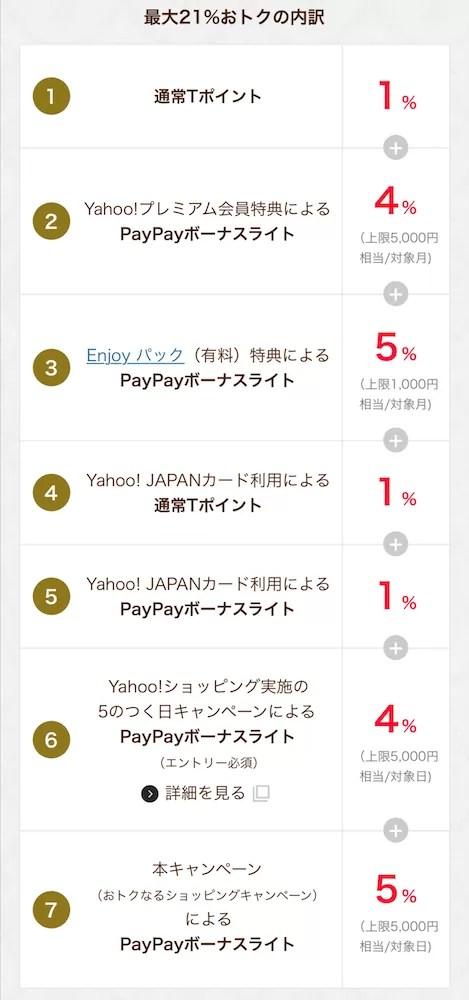Y!mobile5周年おトクなるショッピングキャンペーン21%内訳