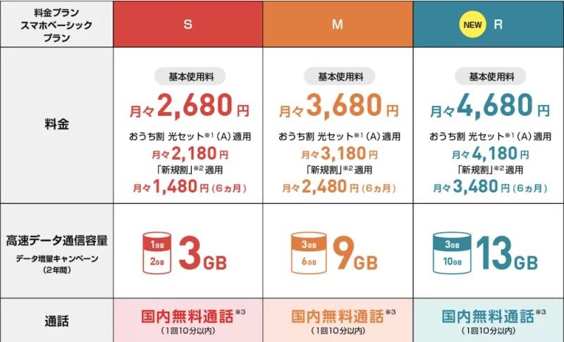 Y!mobile2019年10月新プラン