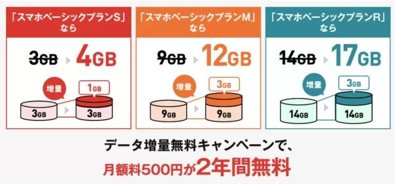 Y!mobileデータ増量キャンペーンプラン別容量
