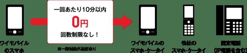 Y!mobile国内通話10分間無料