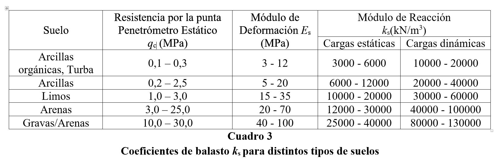 David Brillembourg Coeficiente De Balasto Para