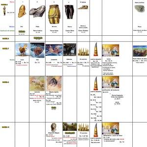 Esquema cronológico desde Daniel 2 hasta Daniel 11