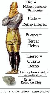 La estatua y la piedra simbolizan REINOS.