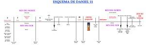 Esquema de Daniel 11