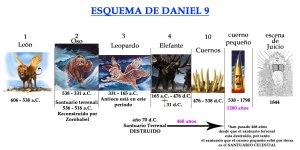 Esquema de Daniel 9