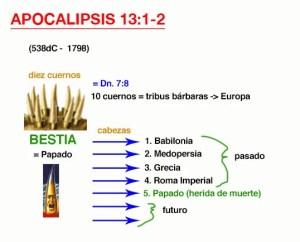 Apocalipsis 13