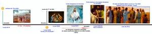 Cronología del viaje de Jerusalén a Emmaús, de regreso a Jerusalén, y luego el soplo del Espíritu Santo.