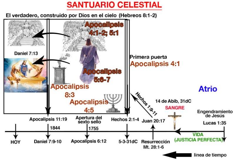 SantuarioCelestial