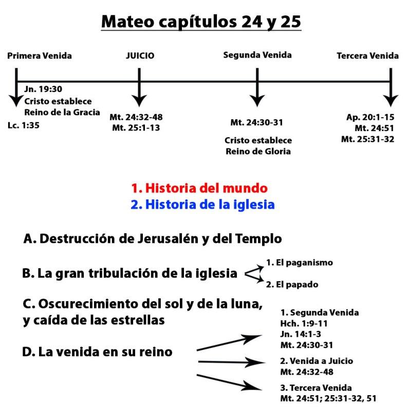 Mateo24y25