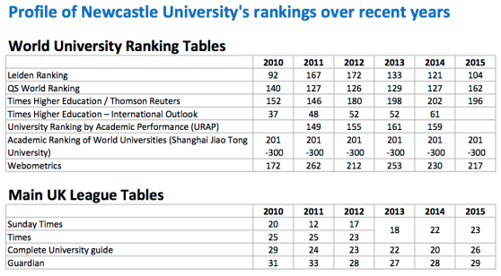 Newcastle-University-Rankings-Profile.pdf copia