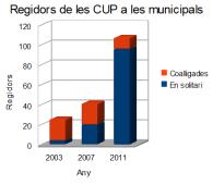 INDICE ELECCIONES MUNICIPALES DE LA CUP 2003-2011 CUANDO HA CONCURRIDO EN SOLITARIO.- https://es.wikipedia.org/wiki/Candidatura_de_Unidad_Popular
