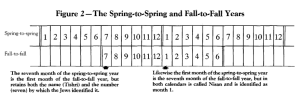O Calendário Primavera-a-Primavera e Outono-a-Outono