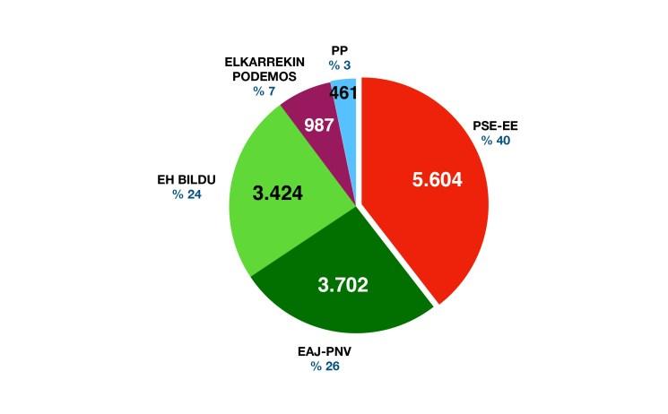 grafikoa1 2