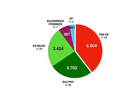 PSOE-k irabazi ditu udal hauteskundeak