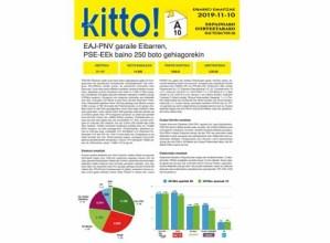 Hauteskundeetako Eibarko datuak eta balorazioa PDF formatoan eskuragarri