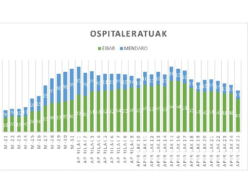 OSPITALERATUAK APIRILAK 25