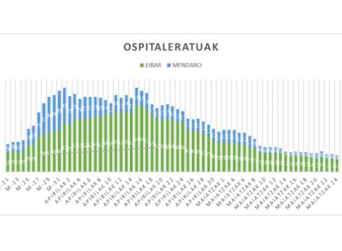 OSPITALERATUAK AIATZAK 24 WEB