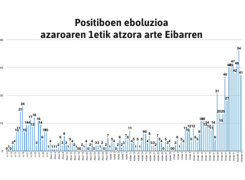 41 positibo berri Eibarren