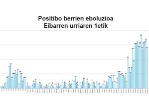 Asteburuan 137 positibo berri zenbatu zituzten Eibarren, inzidentzia-tasa 2.165ean dago