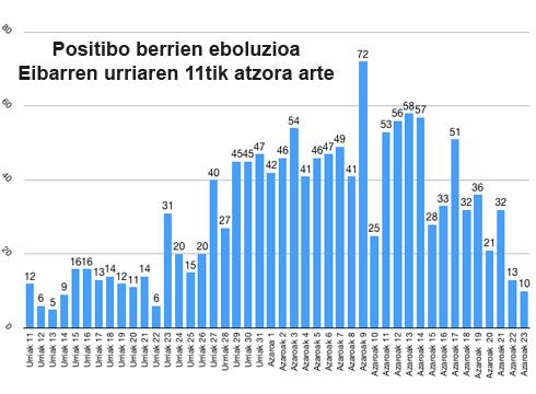 grafikoa azaroak 24