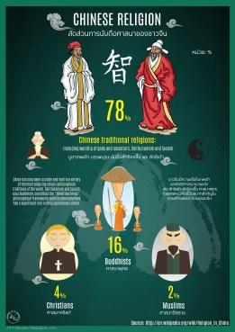 Chinese Religious