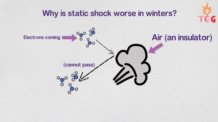 Why there is more static electricity in winters?