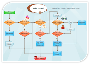 Flowcharts and Data Flow Diagrams (DFDs) | Eternal